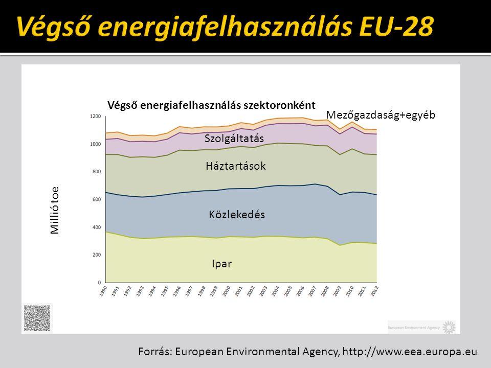 Forrás: European Environmental Agency, http://www.eea.europa.eu Millió toe Végső energiafelhasználás szektoronként Ipar Közlekedés Háztartások Szolgáltatás Mezőgazdaság+egyéb