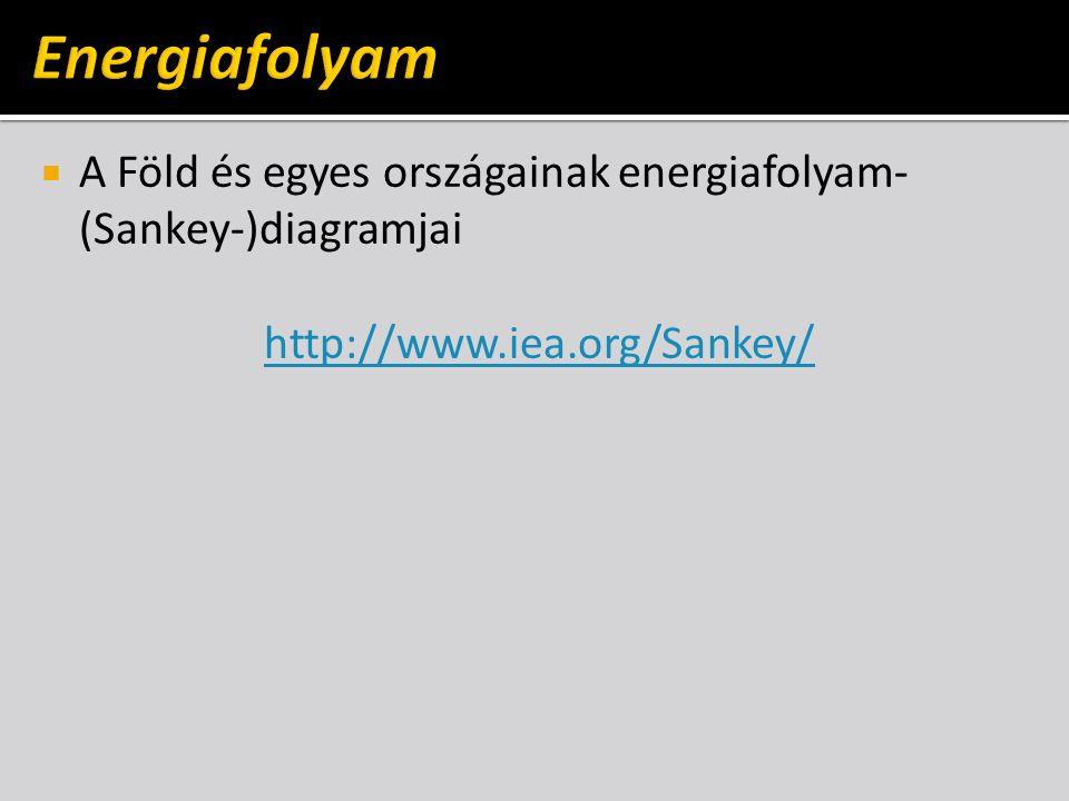  A Föld és egyes országainak energiafolyam- (Sankey-)diagramjai http://www.iea.org/Sankey/