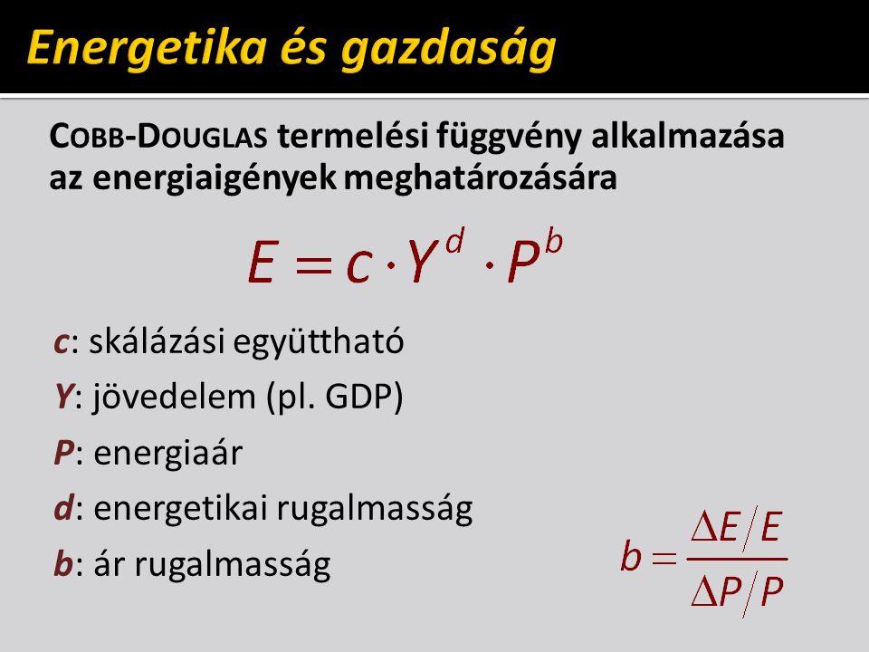 C OBB -D OUGLAS termelési függvény alkalmazása az energiaigények meghatározására c: skálázási együttható Y: jövedelem (pl.