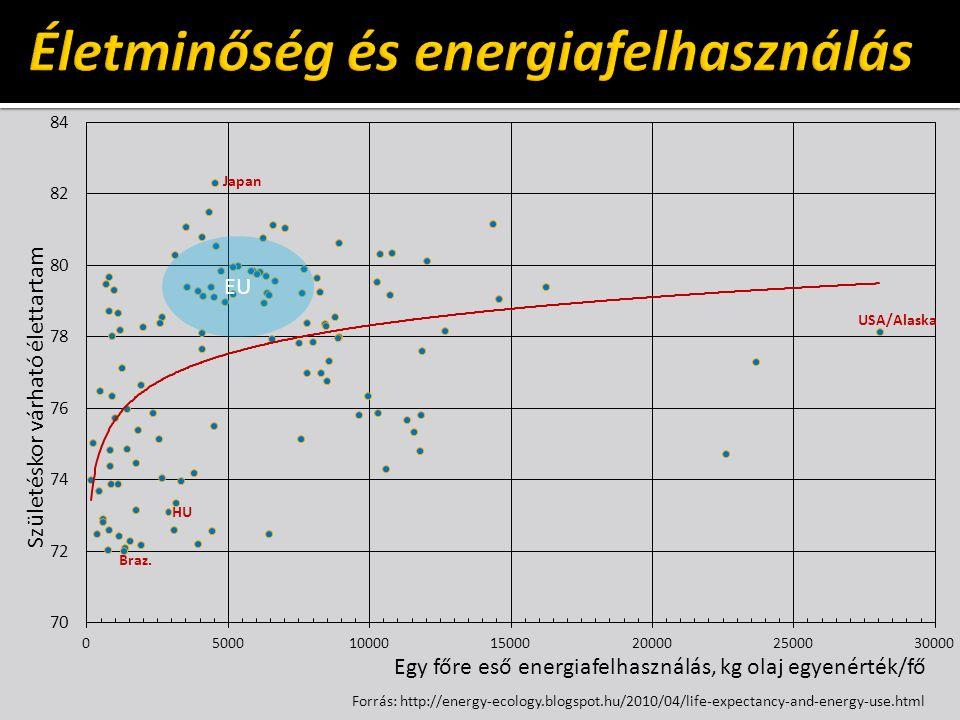 Egy főre eső energiafelhasználás, kg olaj egyenérték/fő Születéskor várható élettartam Forrás: http://energy-ecology.blogspot.hu/2010/04/life-expectancy-and-energy-use.html EU