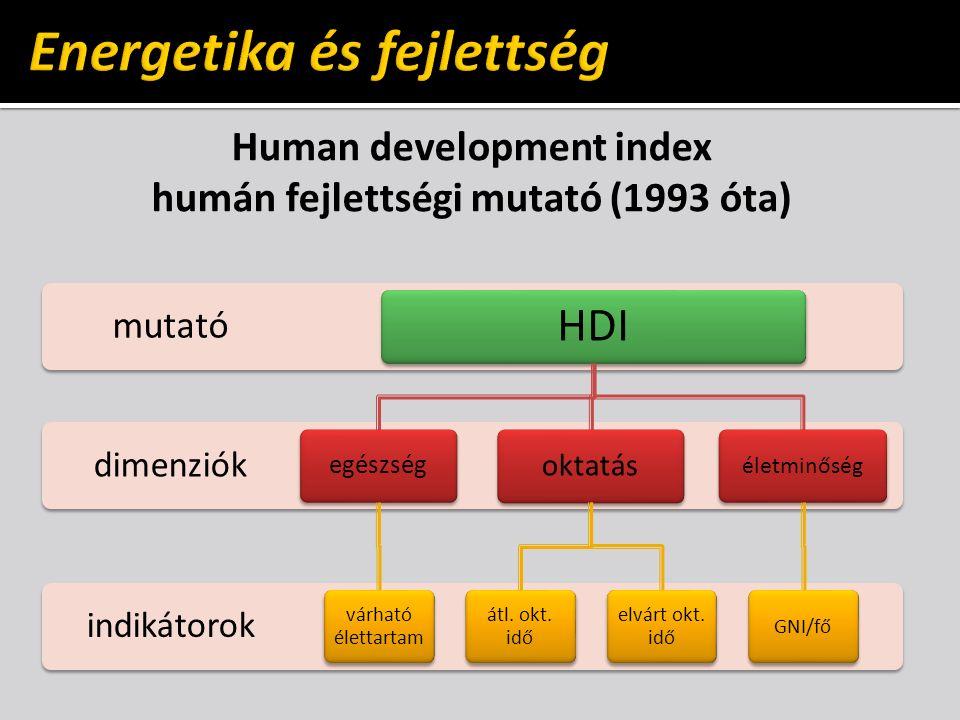 Human development index humán fejlettségi mutató (1993 óta) indikátorok dimenziók mutató HDI egészség várható élettartam oktatás átl.