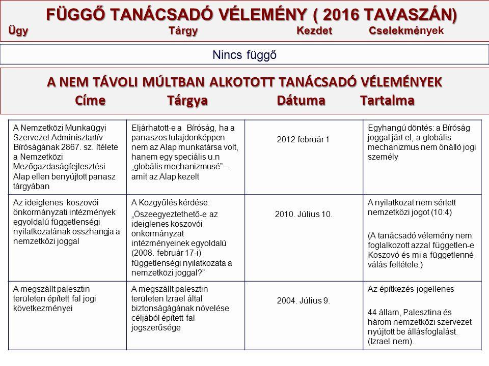 A NEM TÁVOLI MÚLTBAN ALKOTOTT TANÁCSADÓ VÉLEMÉNYEK Címe Tárgya Dátuma Tartalma FÜGGŐ TANÁCSADÓ VÉLEMÉNY ( 2016 TAVASZÁN) Ügy Tárgy Kezdet Cselekmé FÜGGŐ TANÁCSADÓ VÉLEMÉNY ( 2016 TAVASZÁN) Ügy Tárgy Kezdet Cselekmények Nincs függő A Nemzetközi Munkaügyi Szervezet Adminisztartív Bíróságának 2867.