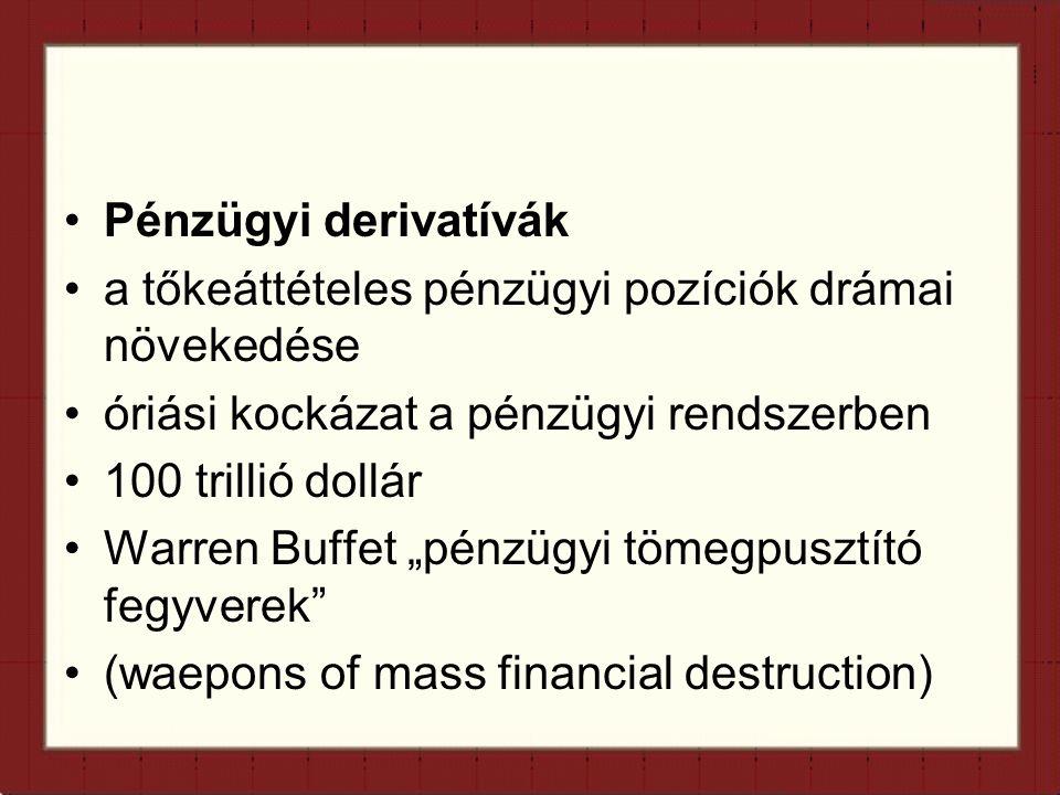 """Pénzügyi derivatívák a tőkeáttételes pénzügyi pozíciók drámai növekedése óriási kockázat a pénzügyi rendszerben 100 trillió dollár Warren Buffet """"pénzügyi tömegpusztító fegyverek (waepons of mass financial destruction)"""