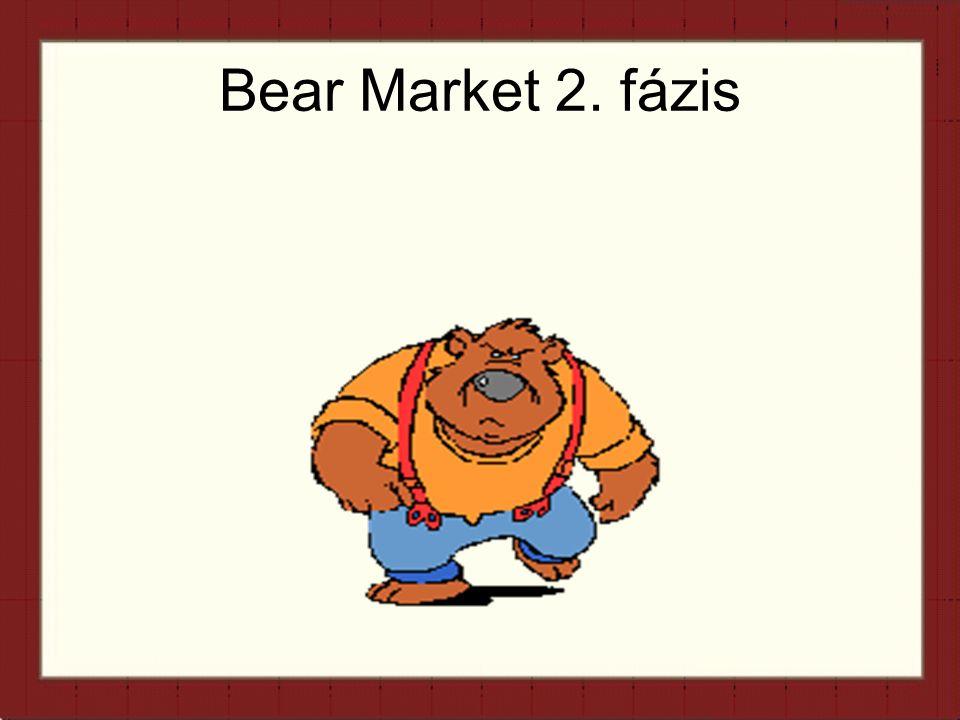 Bear Market 2. fázis