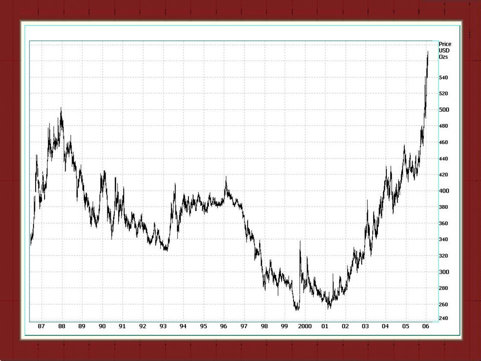 Aranyderivatíva Óriási forgalom növekedés a világ különböző aranypiacain Csökkenő termelői hedge (Sons of Gwalia) eladási pozíciók – likvidálások nincsenek eladók 1971 óta alacsonyabb árnövekedés mint az olajban