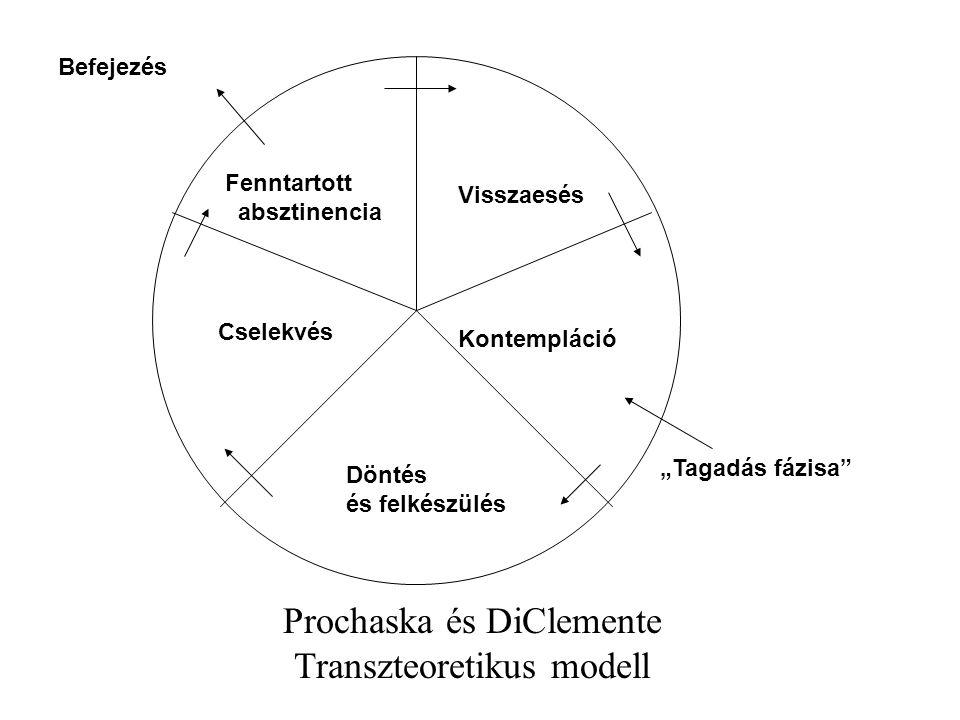 """Fenntartott absztinencia Visszaesés Kontempláció Cselekvés Döntés és felkészülés Befejezés """"Tagadás fázisa Prochaska és DiClemente Transzteoretikus modell"""