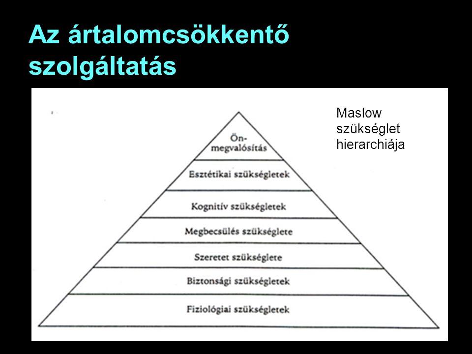 Az ártalomcsökkentő szolgáltatás Maslow szükséglet hierarchiája