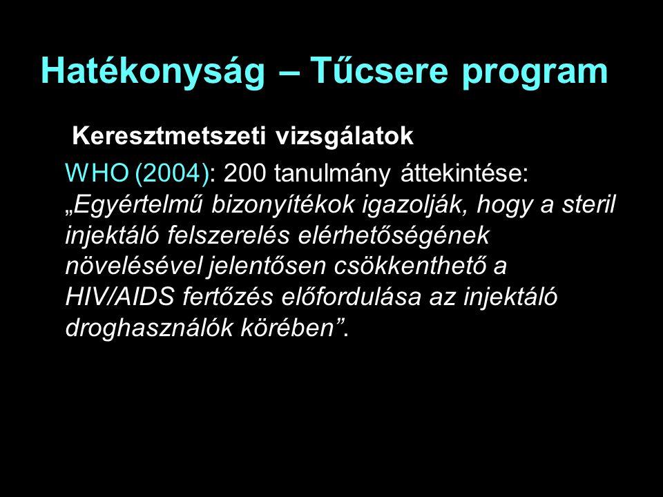 """Hatékonyság – Tűcsere program Keresztmetszeti vizsgálatok WHO (2004): 200 tanulmány áttekintése: """"Egyértelmű bizonyítékok igazolják, hogy a steril injektáló felszerelés elérhetőségének növelésével jelentősen csökkenthető a HIV/AIDS fertőzés előfordulása az injektáló droghasználók körében ."""