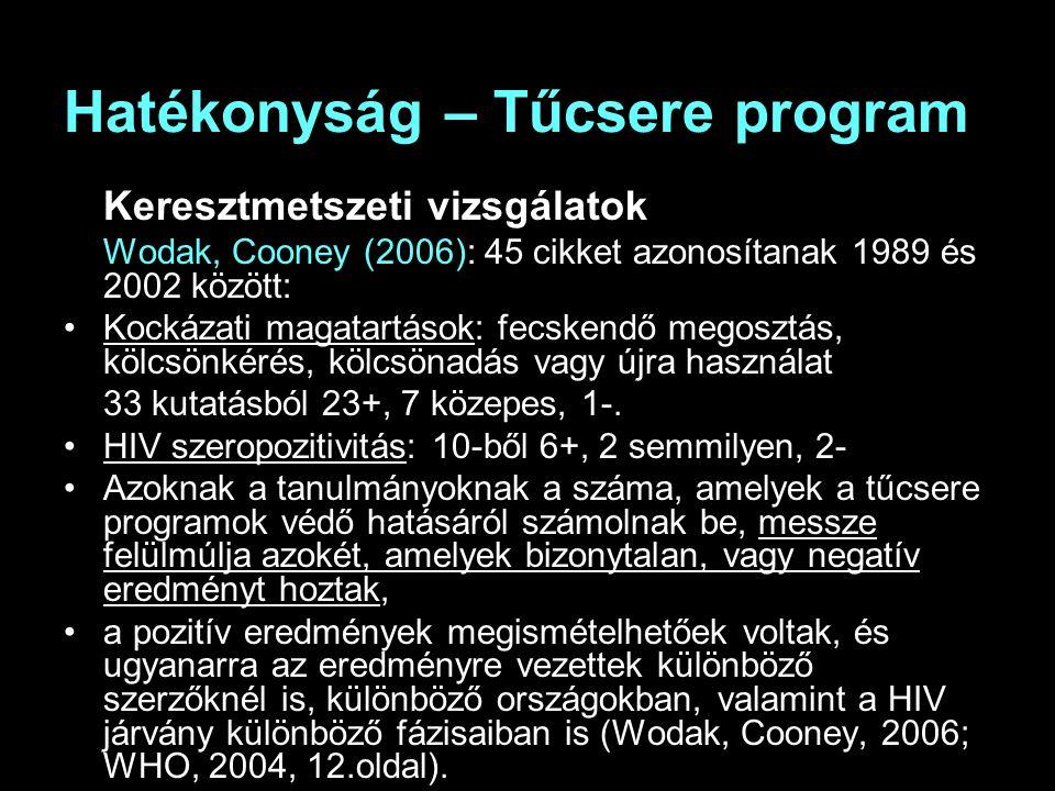 Hatékonyság – Tűcsere program Keresztmetszeti vizsgálatok Wodak, Cooney (2006): 45 cikket azonosítanak 1989 és 2002 között: Kockázati magatartások: fecskendő megosztás, kölcsönkérés, kölcsönadás vagy újra használat 33 kutatásból 23+, 7 közepes, 1-.