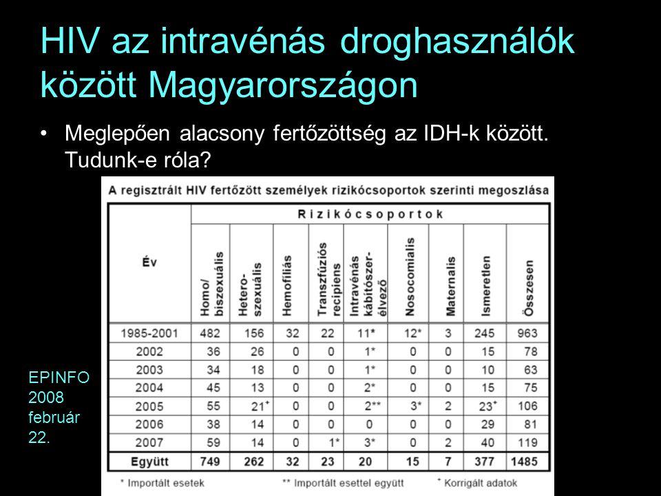 HIV az intravénás droghasználók között Magyarországon Meglepően alacsony fertőzöttség az IDH-k között.