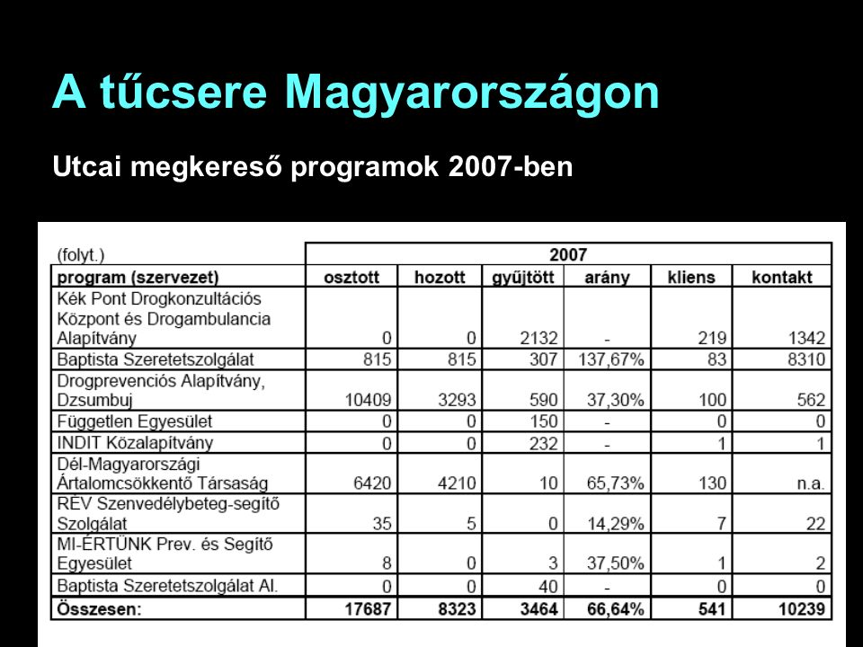 A tűcsere Magyarországon Utcai megkereső programok 2007-ben