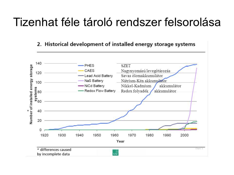 Tizenhat féle tároló rendszer felsorolása SZET Nagynyomású levegőtározás Savas ólomakkumulátor Nátrium-Kén akkumulátor Nikkel-Kadmium akkumulátor Redox folyadék akkumulátor
