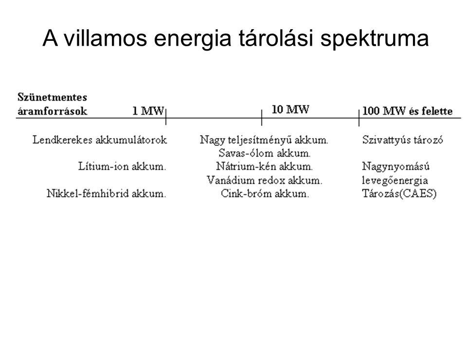 A villamos energia tárolási spektruma