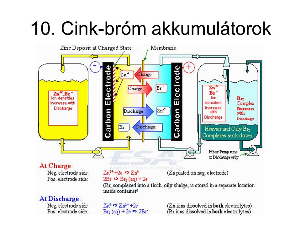10. Cink-bróm akkumulátorok