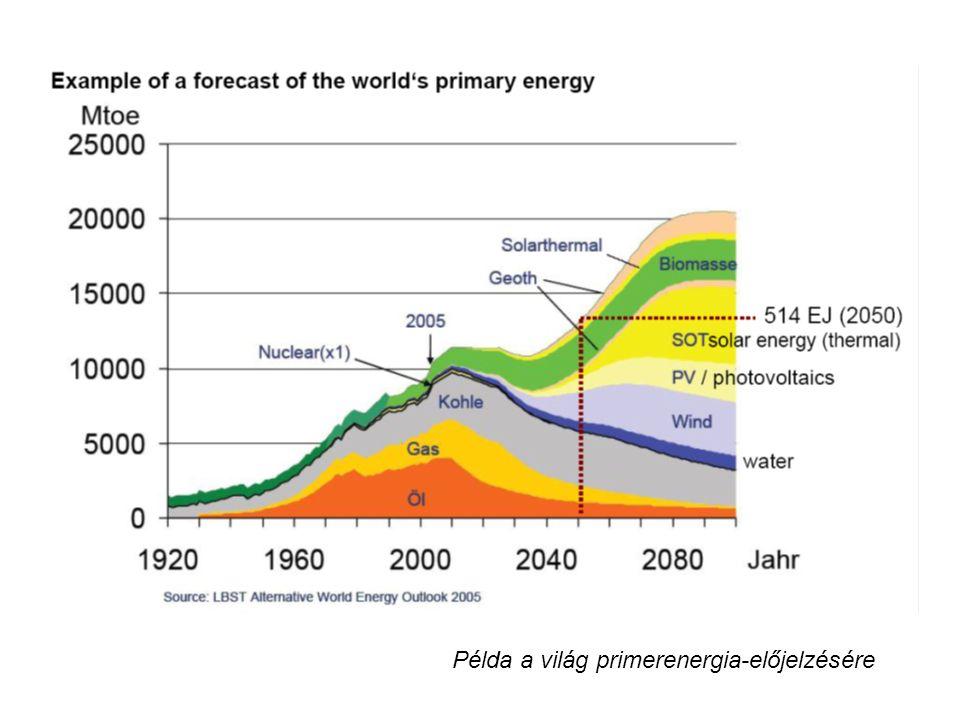 Példa a világ primerenergia-előjelzésére