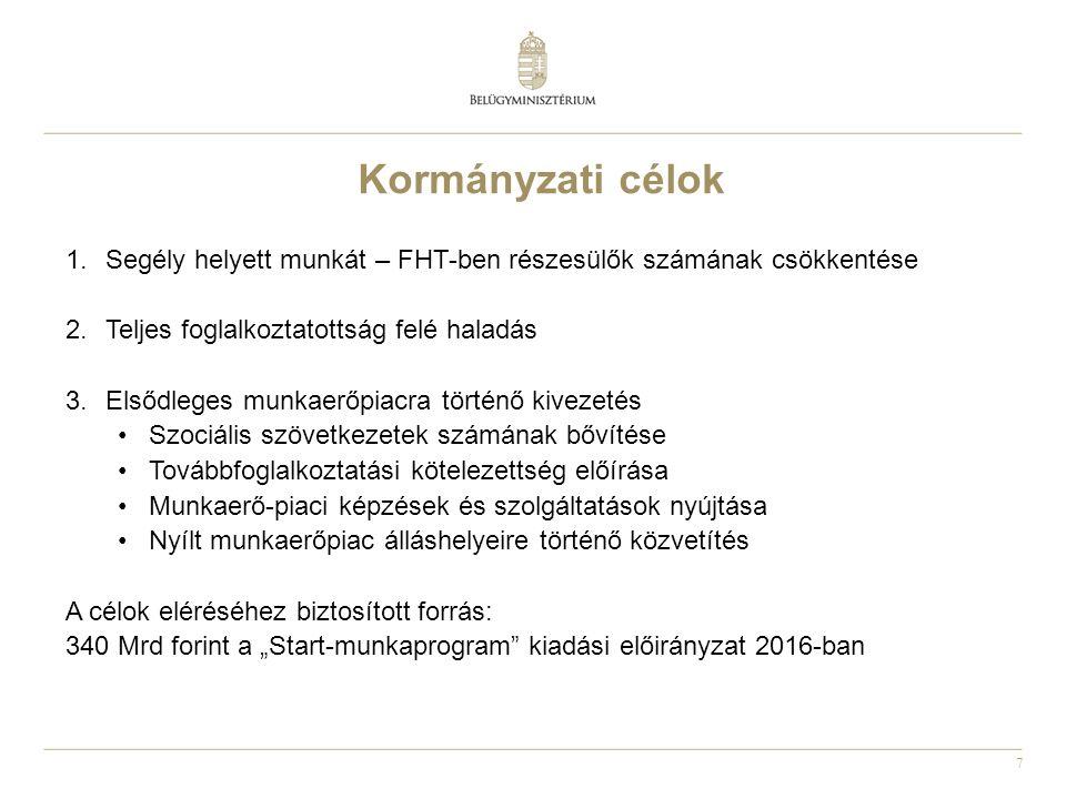 """7 Kormányzati célok 1.Segély helyett munkát – FHT-ben részesülők számának csökkentése 2.Teljes foglalkoztatottság felé haladás 3.Elsődleges munkaerőpiacra történő kivezetés Szociális szövetkezetek számának bővítése Továbbfoglalkoztatási kötelezettség előírása Munkaerő-piaci képzések és szolgáltatások nyújtása Nyílt munkaerőpiac álláshelyeire történő közvetítés A célok eléréséhez biztosított forrás: 340 Mrd forint a """"Start-munkaprogram kiadási előirányzat 2016-ban"""