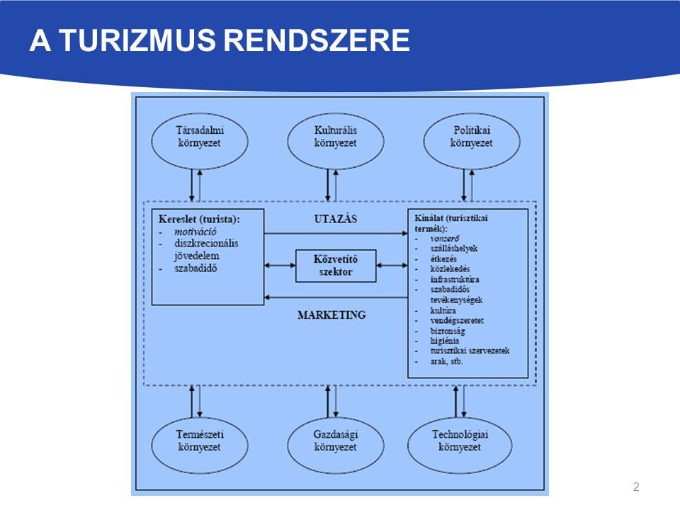 A TURIZMUS RENDSZERE 2