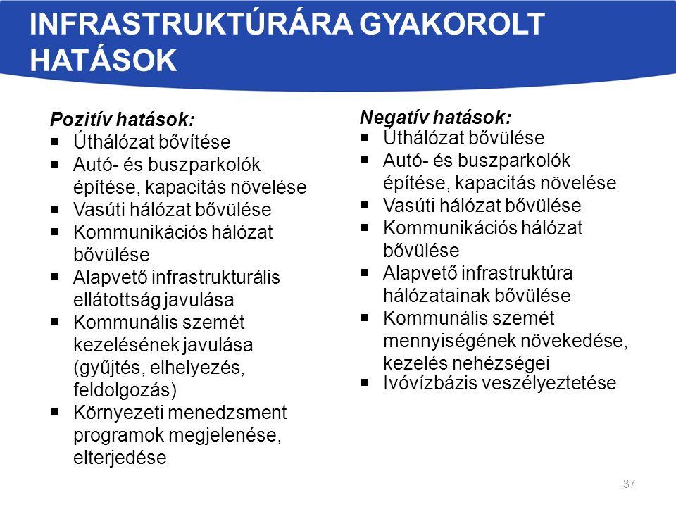 INFRASTRUKTÚRÁRA GYAKOROLT HATÁSOK Pozitív hatások:  Úthálózat bővítése  Autó- és buszparkolók építése, kapacitás növelése  Vasúti hálózat bővülése  Kommunikációs hálózat bővülése  Alapvető infrastrukturális ellátottság javulása  Kommunális szemét kezelésének javulása (gyűjtés, elhelyezés, feldolgozás)  Környezeti menedzsment programok megjelenése, elterjedése Negatív hatások:  Úthálózat bővülése  Autó- és buszparkolók építése, kapacitás növelése  Vasúti hálózat bővülése  Kommunikációs hálózat bővülése  Alapvető infrastruktúra hálózatainak bővülése  Kommunális szemét mennyiségének növekedése, kezelés nehézségei  Ivóvízbázis veszélyeztetése 37