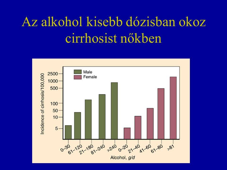 Az alkohol kisebb dózisban okoz cirrhosist nőkben