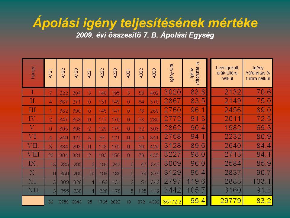 Ápolási igény teljesítésének mértéke 2009. évi összesítő 7. B. Ápolási Egység