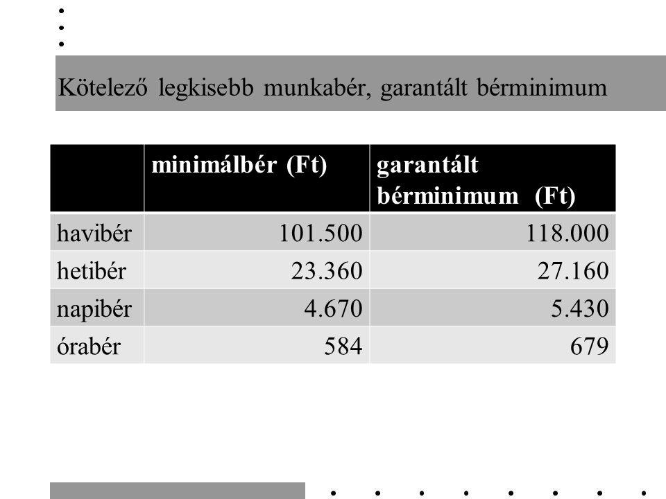 Kötelező legkisebb munkabér, garantált bérminimum minimálbér (Ft)garantált bérminimum (Ft) havibér101.500118.000 hetibér23.36027.160 napibér4.6705.430 órabér584679