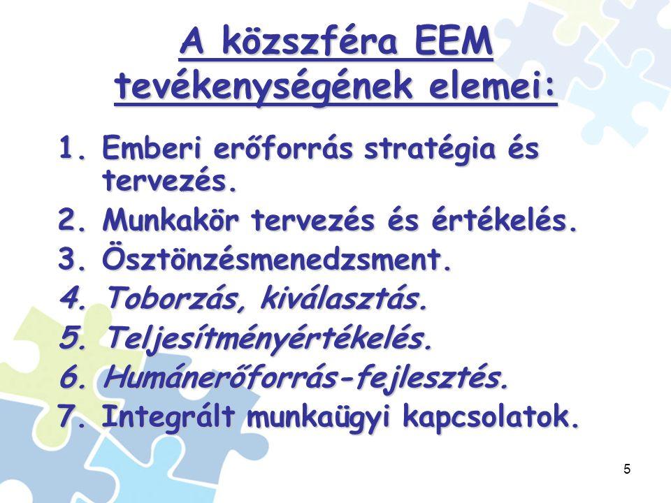 5 A közszféra EEM tevékenységének elemei: 1.Emberi erőforrás stratégia és tervezés.