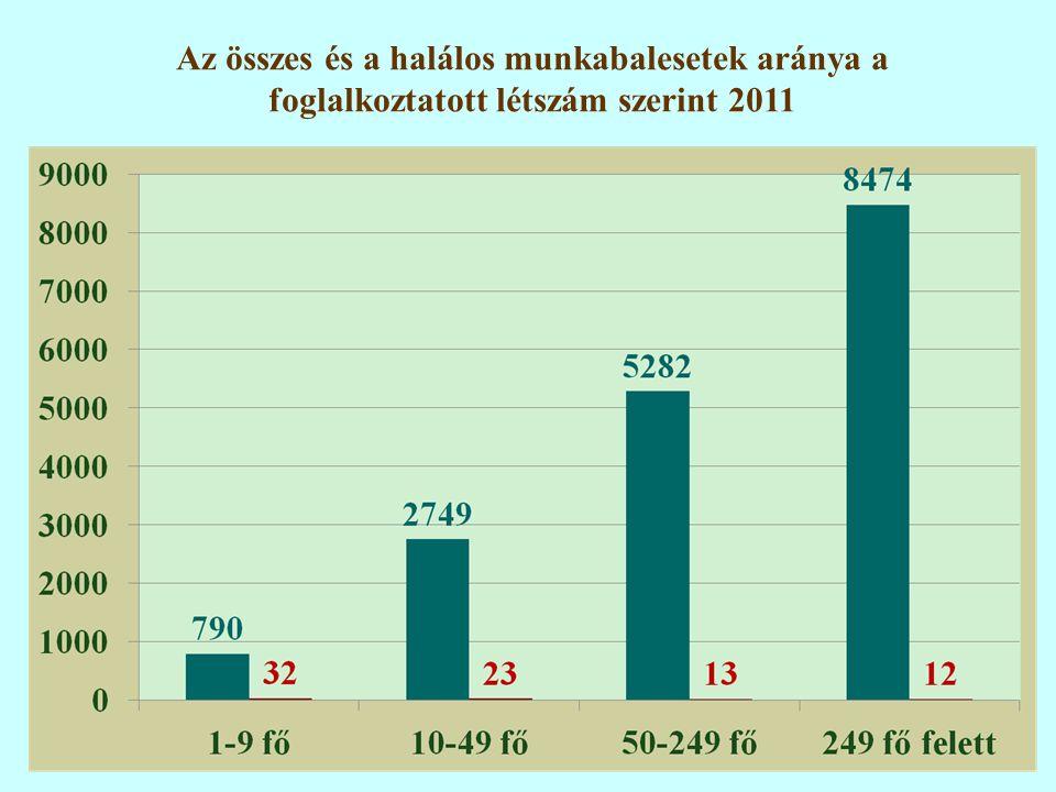 42 Az összes és a halálos munkabalesetek aránya a foglalkoztatott létszám szerint 2011