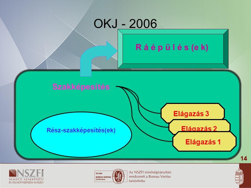 14 OKJ - 2006 Szakképesítés Rész-szakképesítés(ek) R á é p ü l é s (e k) Elágazás 3 Elágazás 2 Elágazás 1