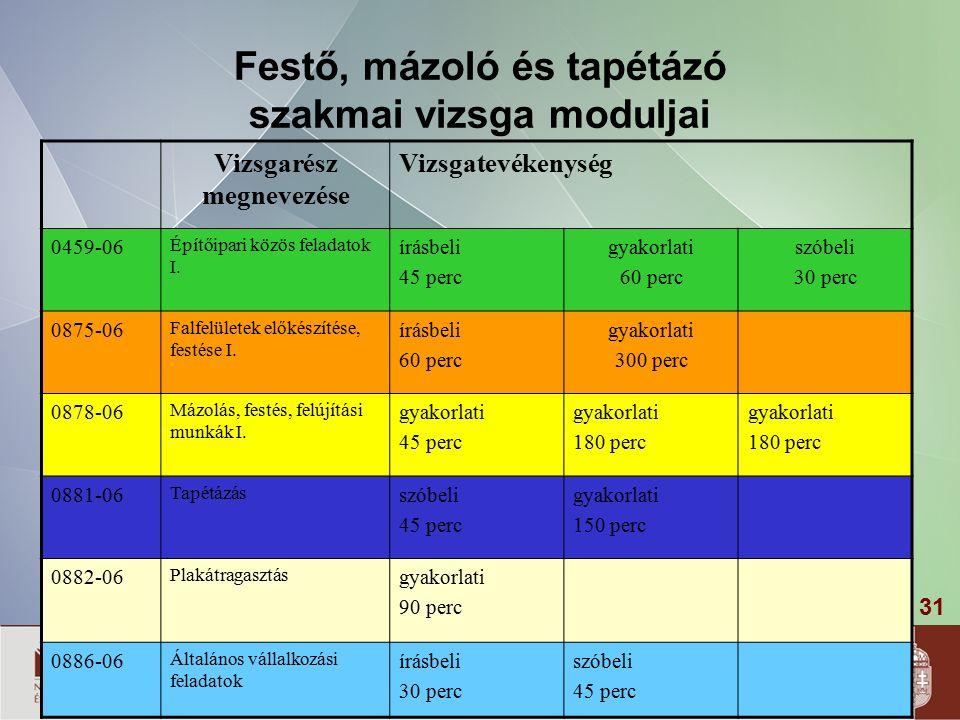 31 Festő, mázoló és tapétázó szakmai vizsga moduljai Vizsgarész megnevezése Vizsgatevékenység 0459-06 Építőipari közös feladatok I.