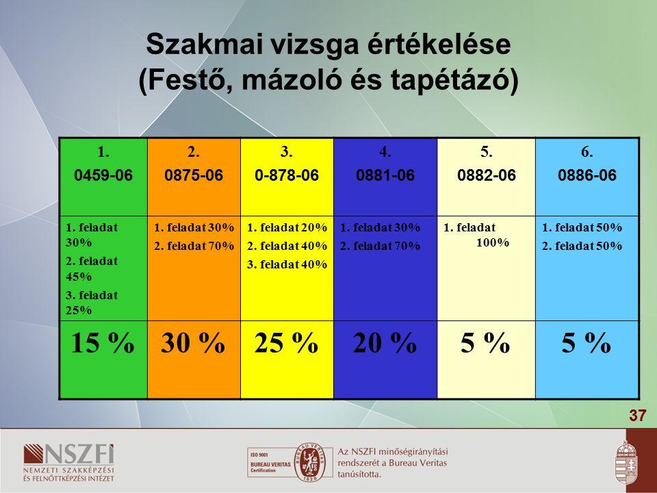 37 Szakmai vizsga értékelése (Festő, mázoló és tapétázó) 1.