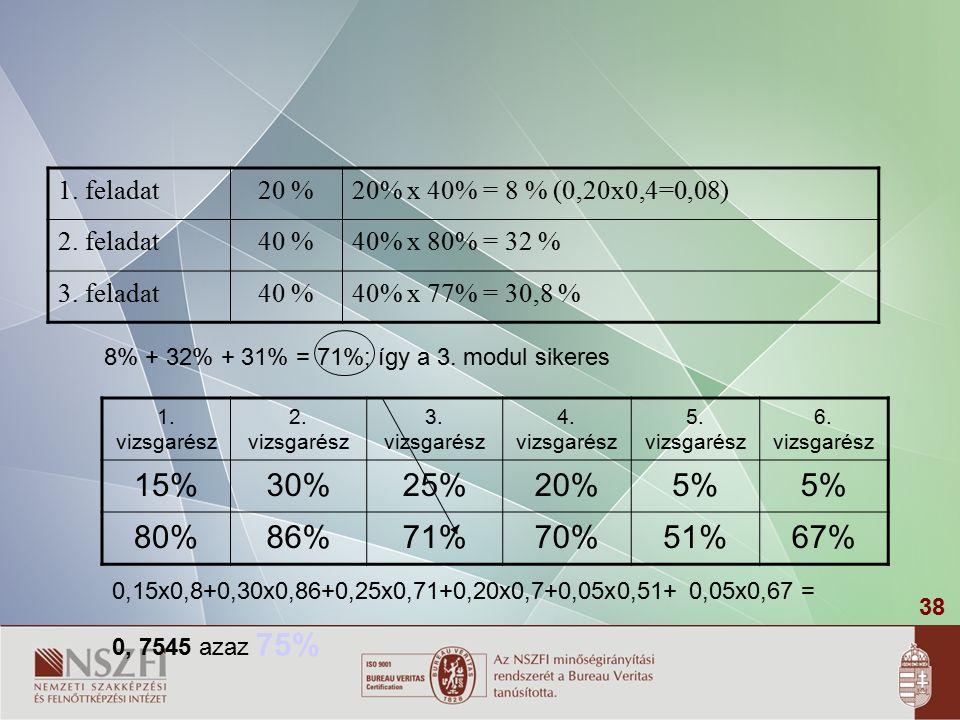38 1.feladat20 %20% x 40% = 8 % (0,20x0,4=0,08) 2.