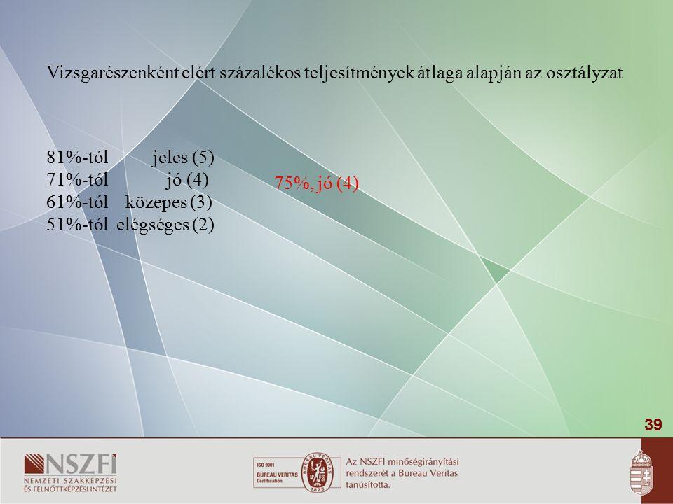 39 Vizsgarészenként elért százalékos teljesítmények átlaga alapján az osztályzat 81%-tól jeles (5) 71%-tól jó (4) 61%-tól közepes (3) 51%-tól elégséges (2) 75%, jó (4)