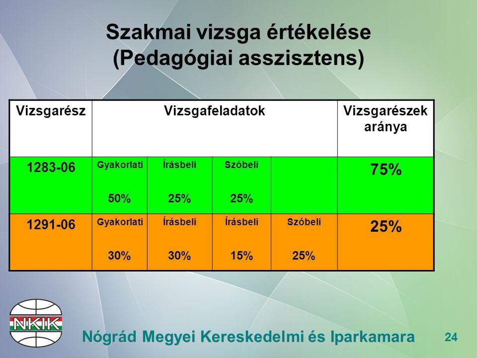 24 Nógrád Megyei Kereskedelmi és Iparkamara Szakmai vizsga értékelése (Pedagógiai asszisztens) VizsgarészVizsgafeladatokVizsgarészek aránya 1283-06 Gyakorlati 50% Írásbeli 25% Szóbeli 25% 75% 1291-06 Gyakorlati 30% Írásbeli 30% Írásbeli 15% Szóbeli 25%