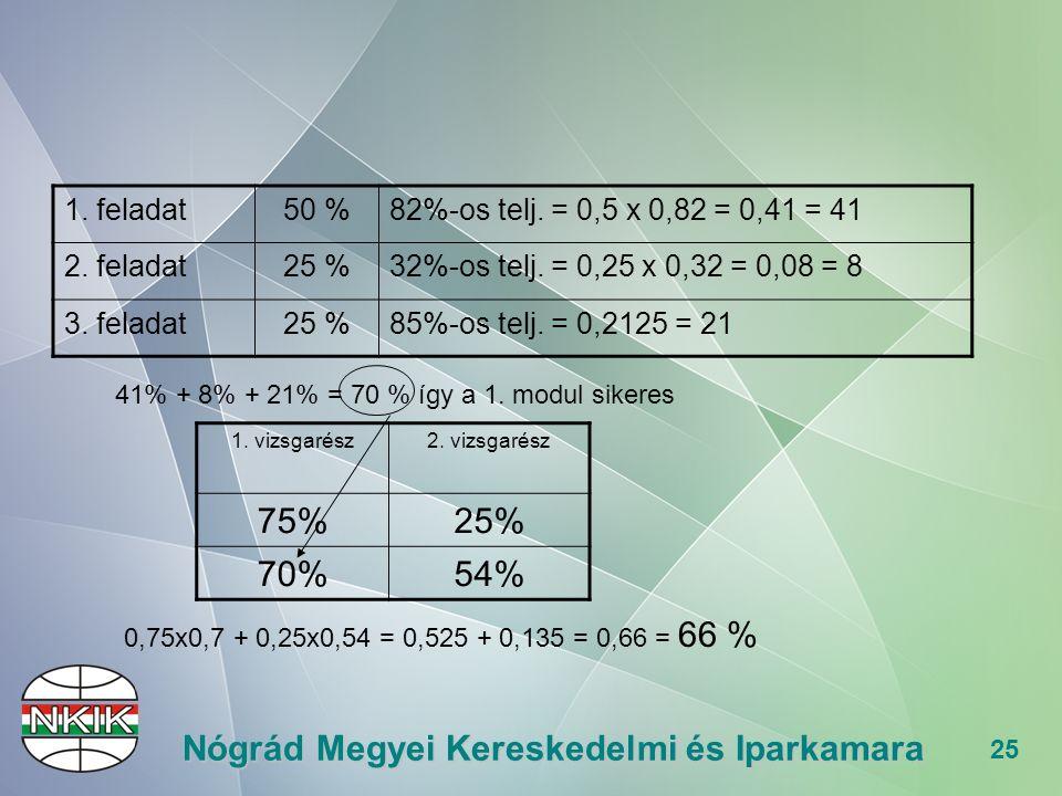 25 Nógrád Megyei Kereskedelmi és Iparkamara 1. feladat50 %82%-os telj.