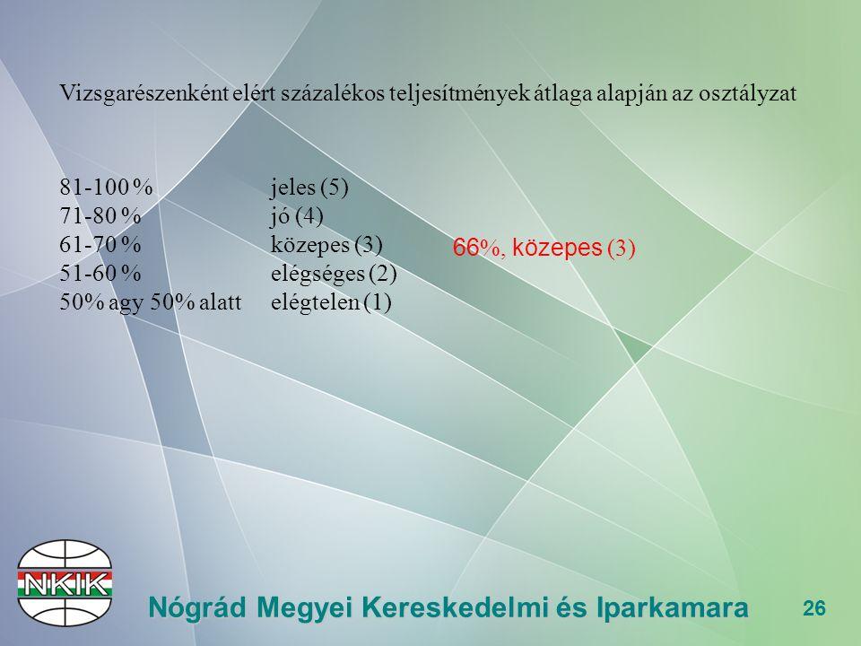 26 Nógrád Megyei Kereskedelmi és Iparkamara Vizsgarészenként elért százalékos teljesítmények átlaga alapján az osztályzat 81-100 % jeles (5) 71-80 % jó (4) 61-70 % közepes (3) 51-60 % elégséges (2) 50% agy 50% alattelégtelen (1) 66 %, közepes (3)