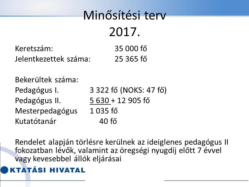 Minősítési terv 2017. Keretszám: 35 000 fő Jelentkezettek száma: 25 365 fő Bekerültek száma: Pedagógus I. 3 322 fő (NOKS: 47 fő) Pedagógus II.5 630 +