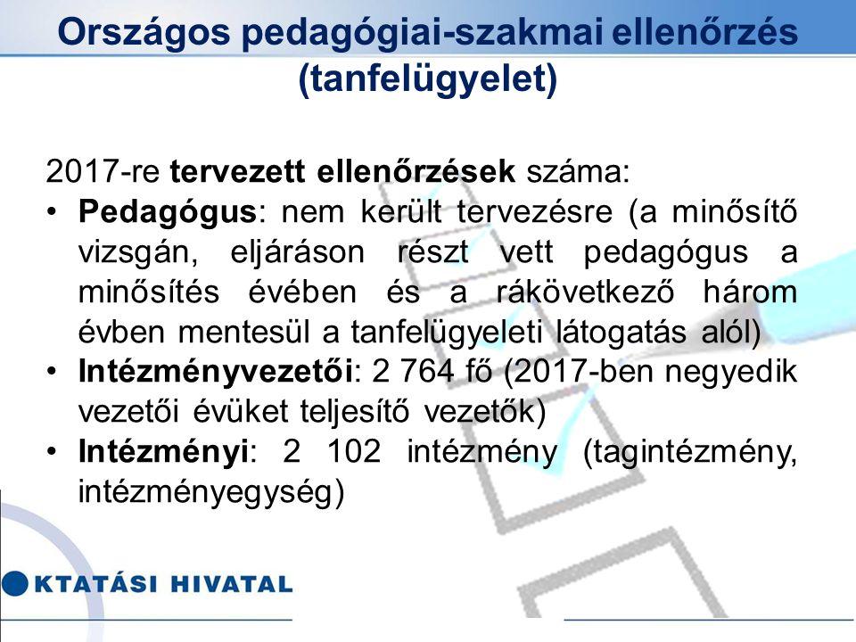 Országos pedagógiai-szakmai ellenőrzés (tanfelügyelet) 2017-re tervezett ellenőrzések száma: Pedagógus: nem került tervezésre (a minősítő vizsgán, elj
