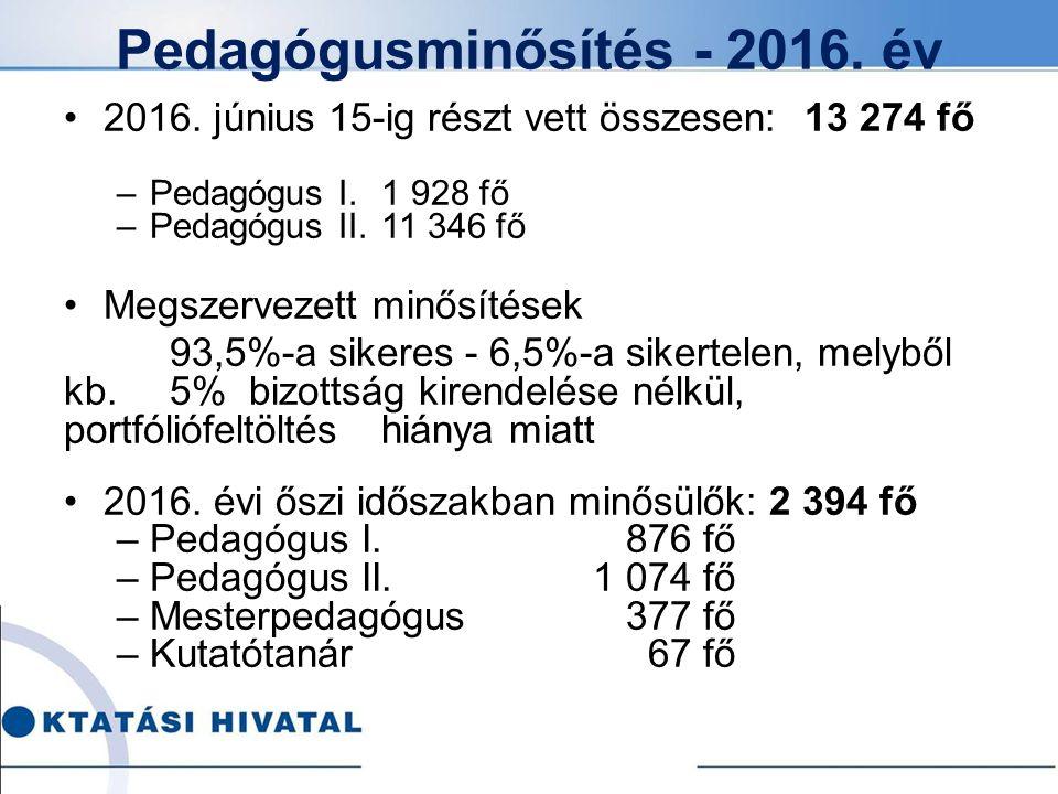 Pedagógusminősítés - 2016. év 2016. június 15-ig részt vett összesen: 13 274 fő –Pedagógus I.1 928 fő –Pedagógus II.11 346 fő Megszervezett minősítése
