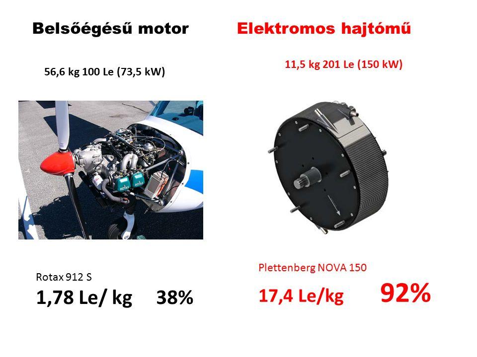 Belsőégésű motorr Elektromos hajtómű 56,6 kg 100 Le (73,5 kW) 11,5 kg 201 Le (150 kW) Rotax 912 S 1,78 Le/ kg 38% Plettenberg NOVA 150 17,4 Le/kg 92%