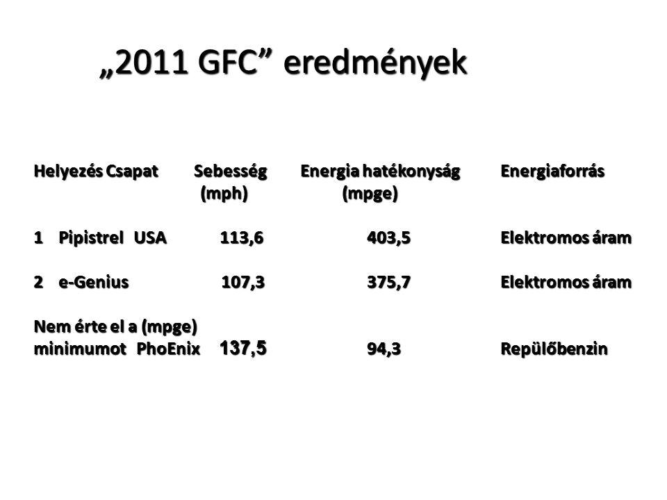 """""""2011 GFC"""" eredmények Helyezés Csapat Sebesség Energia hatékonyság Energiaforrás (mph) (mpge) (mph) (mpge) 1Pipistrel USA 113,6 403,5 Elektromos áram"""
