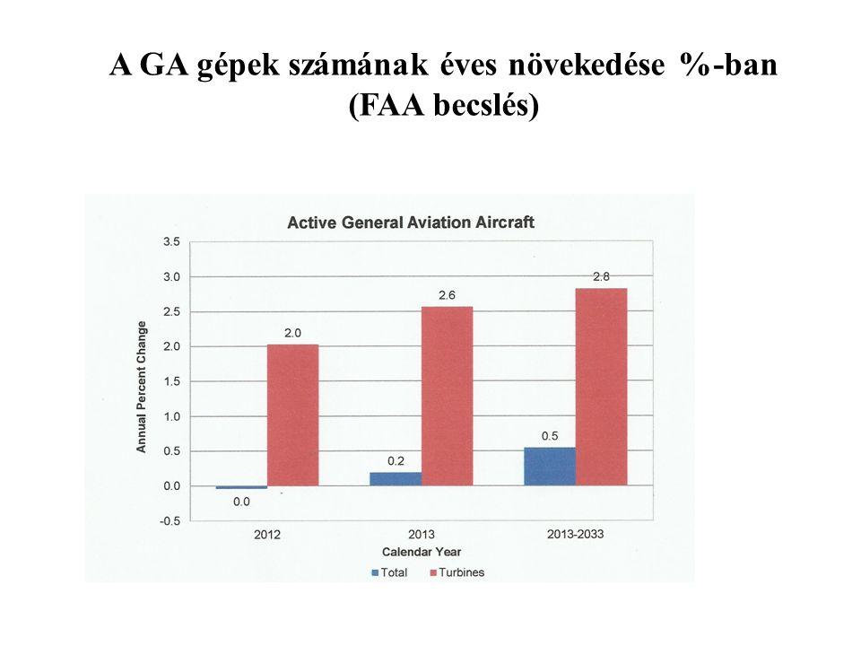 A GA gépek számának éves növekedése %-ban (FAA becslés)