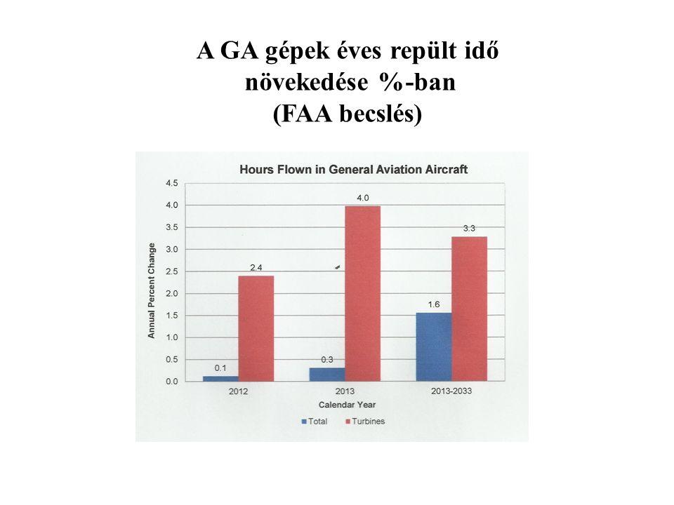 A GA gépek éves repült idő növekedése %-ban (FAA becslés)