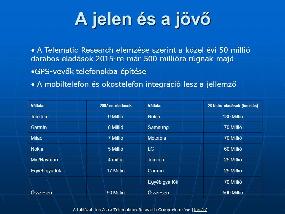 A jelen és a jövő Vállalat2007-es eladásokVállalat2015-ös eladások (becslés) TomTom9 MillióNokia180 Millió Garmin8 MillióSamsung70 Millió Mitac7 MillióMotorola70 Millió Nokia5 MillióLG60 Millió Mio/Navman4 millióTomTom25 Millió Egyéb gyártók17 MillióGarmin25 Millió Egyéb gyártók70 Millió Összesen50 MillióÖsszesen500 Millió A táblázat forrása a Telematiocs Research Group elemzése (forrás)forrás A Telematic Research elemzése szerint a közel évi 50 millió darabos eladások 2015-re már 500 millióra rúgnak majd GPS-vevők telefonokba építése A mobiltelefon és okostelefon integráció lesz a jellemző