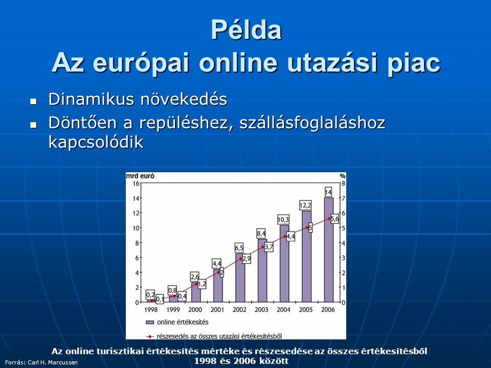 Példa Az európai online utazási piac Az online turisztikai értékesítés mértéke és részesedése az összes értékesítésből 1998 és 2006 között Forrás: Car