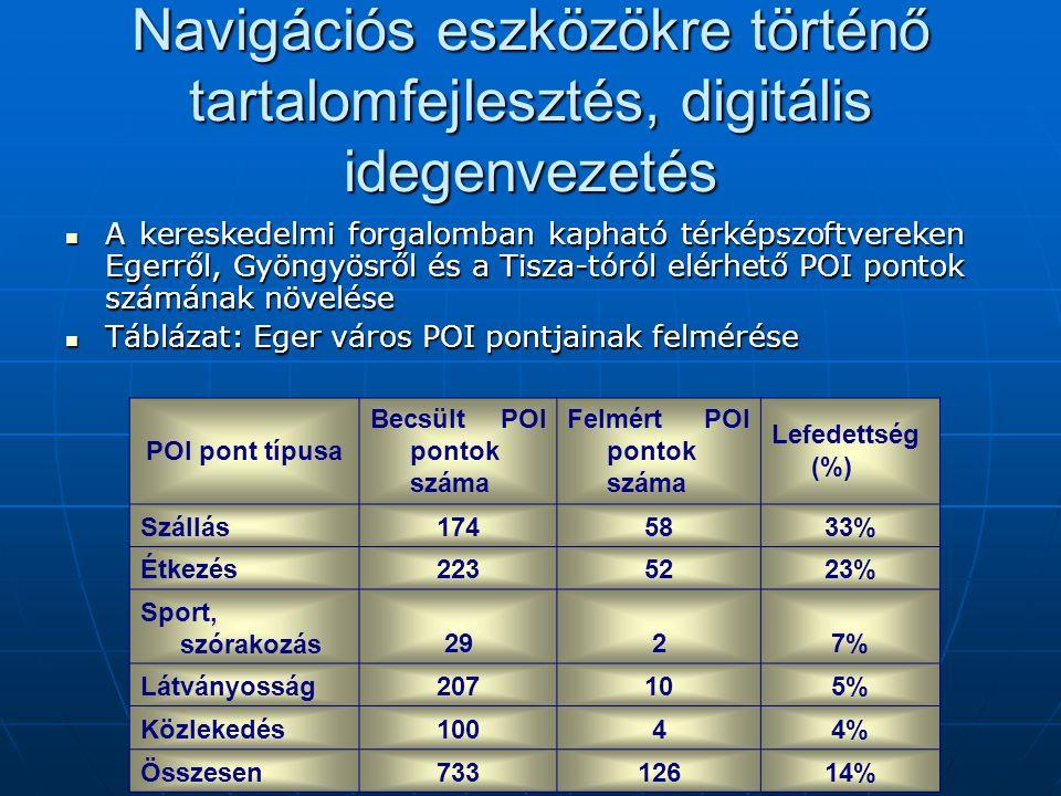 Navigációs eszközökre történő tartalomfejlesztés, digitális idegenvezetés A kereskedelmi forgalomban kapható térképszoftvereken Egerről, Gyöngyösről és a Tisza-tóról elérhető POI pontok számának növelése A kereskedelmi forgalomban kapható térképszoftvereken Egerről, Gyöngyösről és a Tisza-tóról elérhető POI pontok számának növelése Táblázat: Eger város POI pontjainak felmérése Táblázat: Eger város POI pontjainak felmérése POI pont típusa Becsült POI pontok száma Felmért POI pontok száma Lefedettség (%) Szállás1745833% Étkezés2235223% Sport, szórakozás2927% Látványosság207105% Közlekedés10044% Összesen73312614%