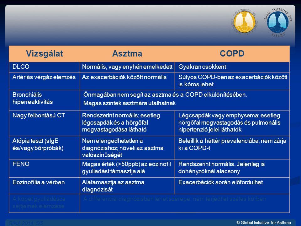 © Global Initiative for Asthma VizsgálatAsztmaCOPD DLCONormális, vagy enyhén emelkedettGyakran csökkent Artériás vérgáz elemzésAz exacerbációk között normálisSúlyos COPD-ben az exacerbációk között is kóros lehet Bronchiális hiperreaktivitás Önmagában nem segít az asztma és a COPD elkülönítésében.