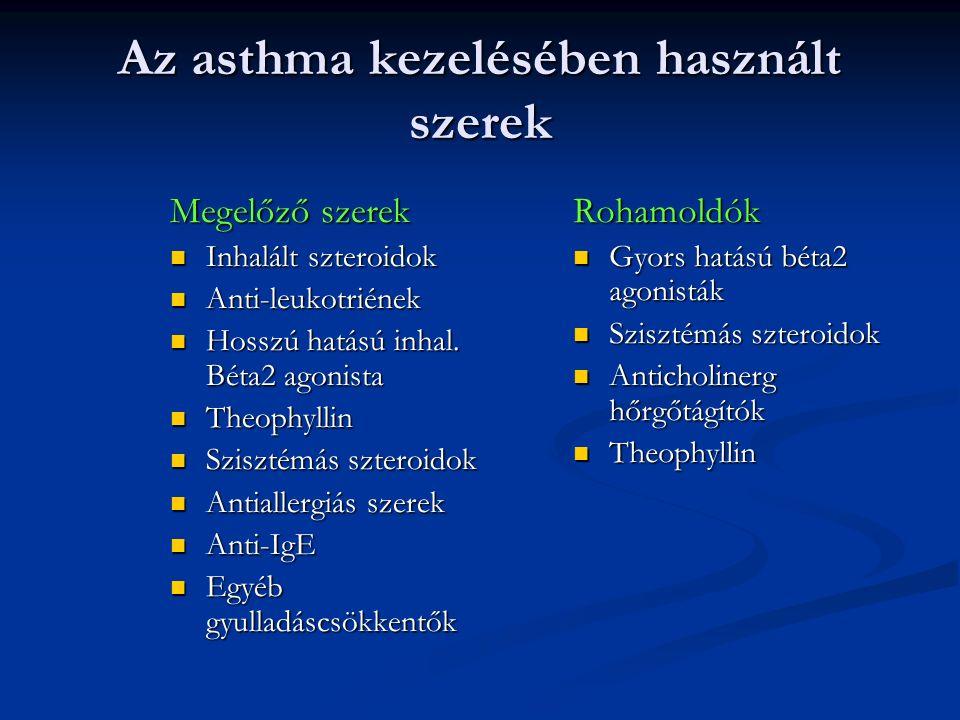 Az asthma kezelésében használt szerek Megelőző szerek Inhalált szteroidok Inhalált szteroidok Anti-leukotriének Anti-leukotriének Hosszú hatású inhal.