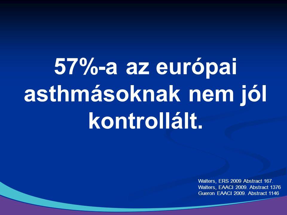 57%-a az európai asthmásoknak nem jól kontrollált.