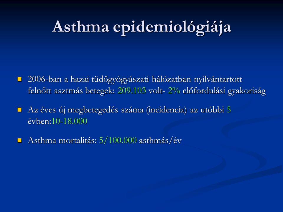Asthma epidemiológiája 2006-ban a hazai tüdőgyógyászati hálózatban nyilvántartott felnőtt asztmás betegek: 209.103 volt- 2% előfordulási gyakoriság 2006-ban a hazai tüdőgyógyászati hálózatban nyilvántartott felnőtt asztmás betegek: 209.103 volt- 2% előfordulási gyakoriság Az éves új megbetegedés száma (incidencia) az utóbbi 5 évben:10-18.000 Az éves új megbetegedés száma (incidencia) az utóbbi 5 évben:10-18.000 Asthma mortalitás: 5/100.000 asthmás/év Asthma mortalitás: 5/100.000 asthmás/év