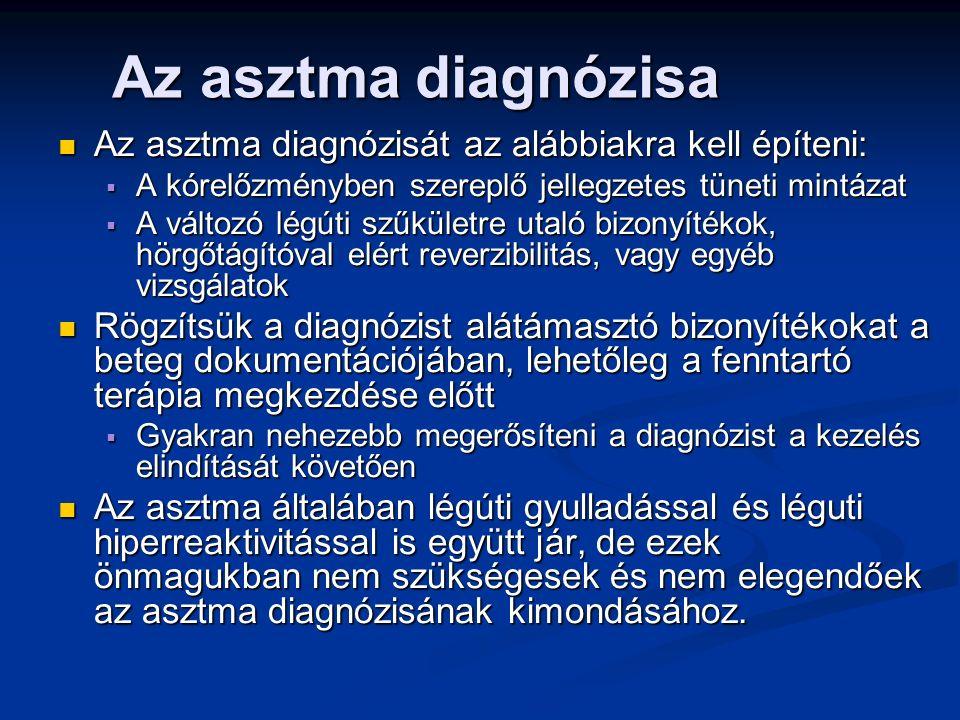 GINA 2014, 1/1 szövegdoboz © Global Initiative for Asthma ÚJ.